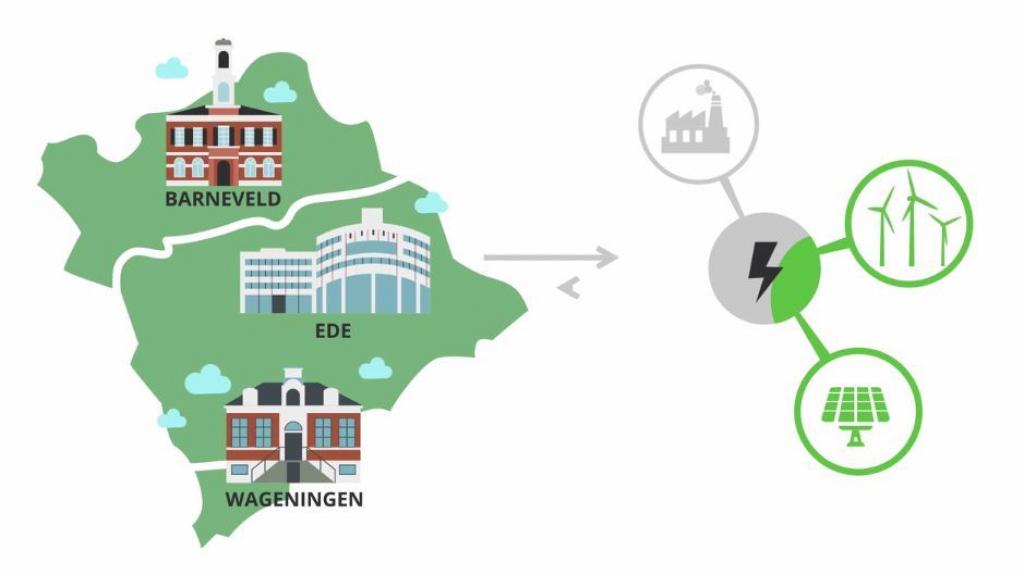 EnergieWEB voor meer duurzame energie in eigen gemeente