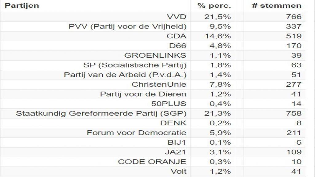 Uitslag Tweede Kamerverkiezingen Renswoude