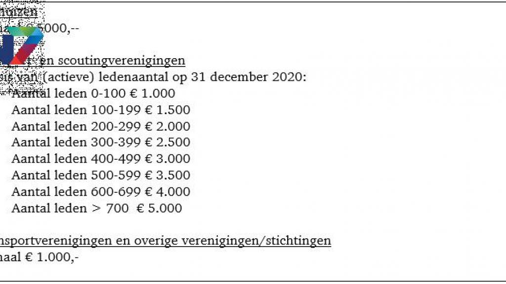 Nog 35.000 euro beschikbaar voor coronasteun in Beuningen