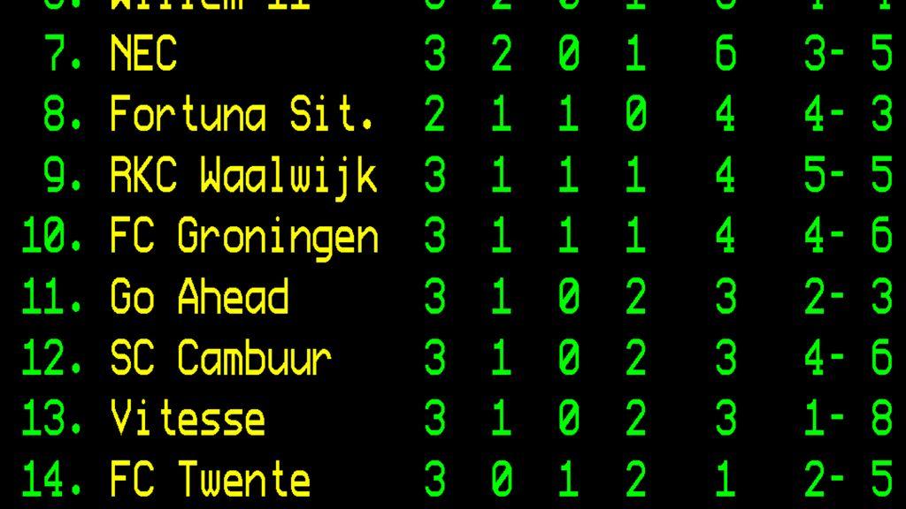 NEC wint van Heracles en is de nummer 1 van Gelderland